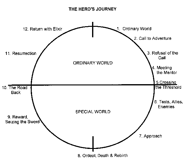 The Hero's Journey of Brothers